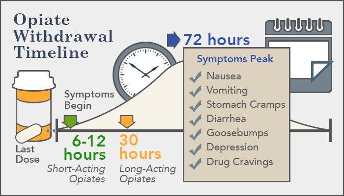 Opiate Withdrawal Symptoms And Timeline Opiate Us